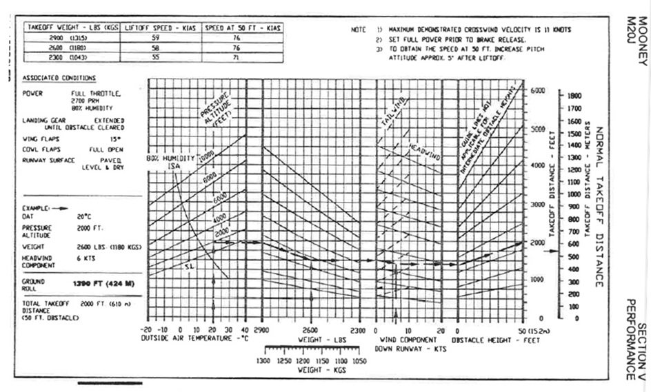 Takeoff Performance Chart