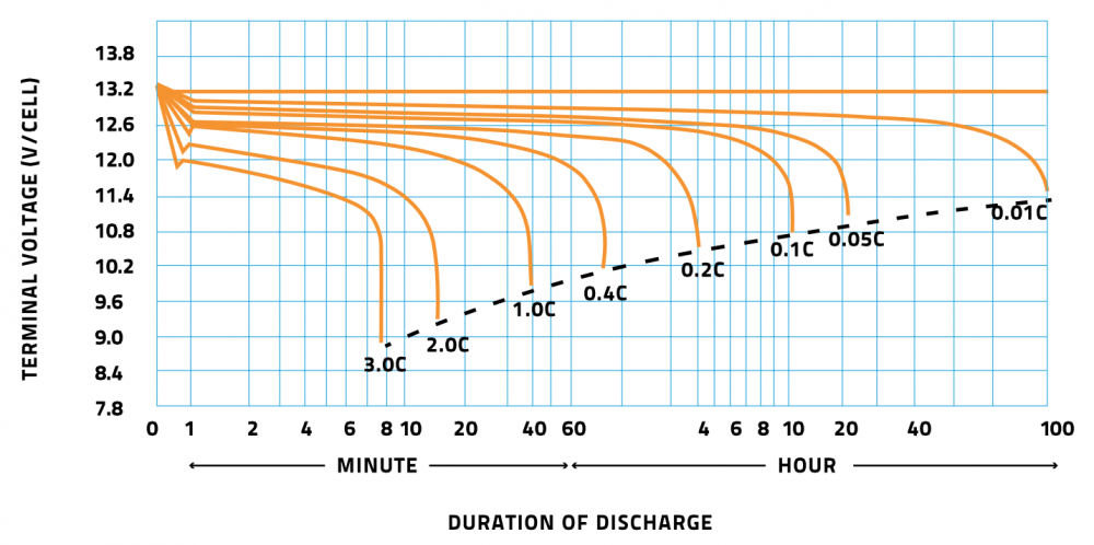 duration_discharge 12V battery vs Cx.png