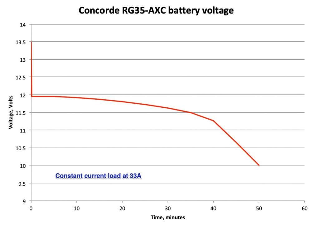RG35-AXC_graph.jpg